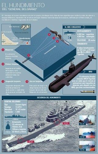 Guerra de las Malvinas, hundimiento por los británicos del buque General Belgrano ...... PERO fuera de la zona de exclusión impuesta por los propios británicos.