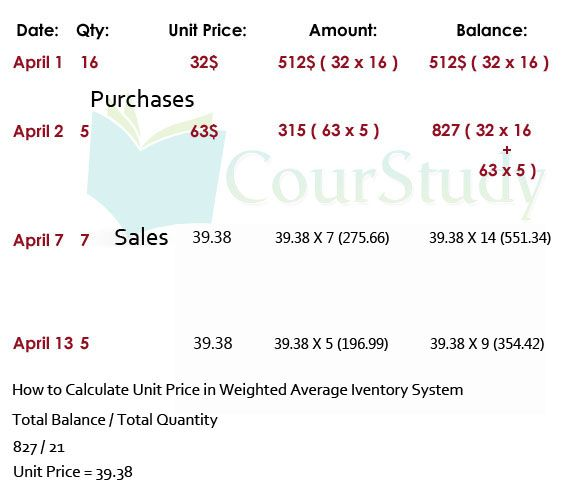 14 best Accounting images on Pinterest Accounting, Balance sheet - prepare a balance sheet