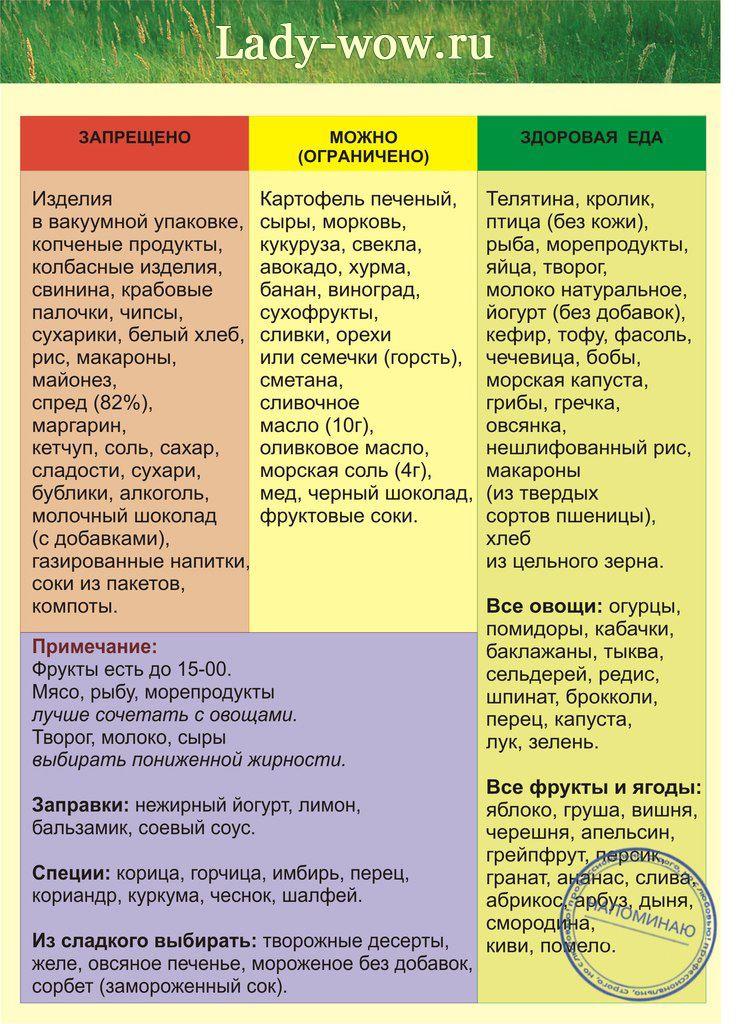 Список продуктов которые полезны, вредны и которые можно ограниченно кушать