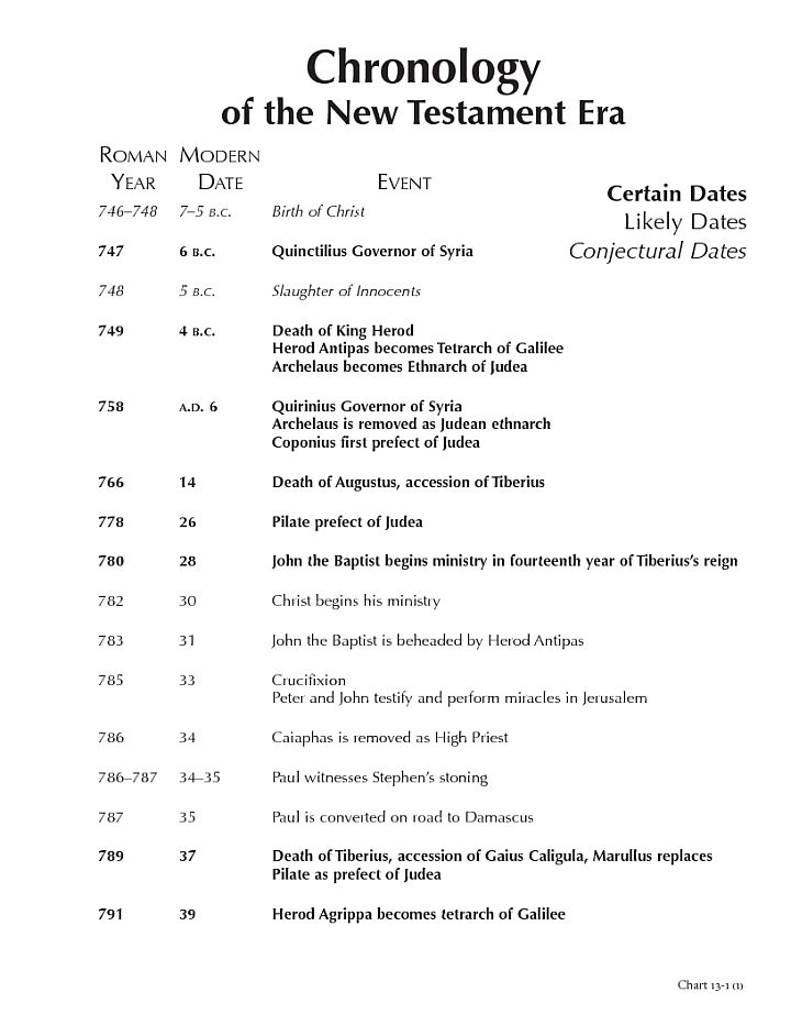 Chronology of the New Testament Era...Charting the New Testament - BYU Studies...