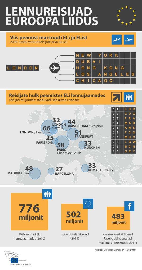 Infograafik: Euroopa Liidu lennuliiklus arvudes