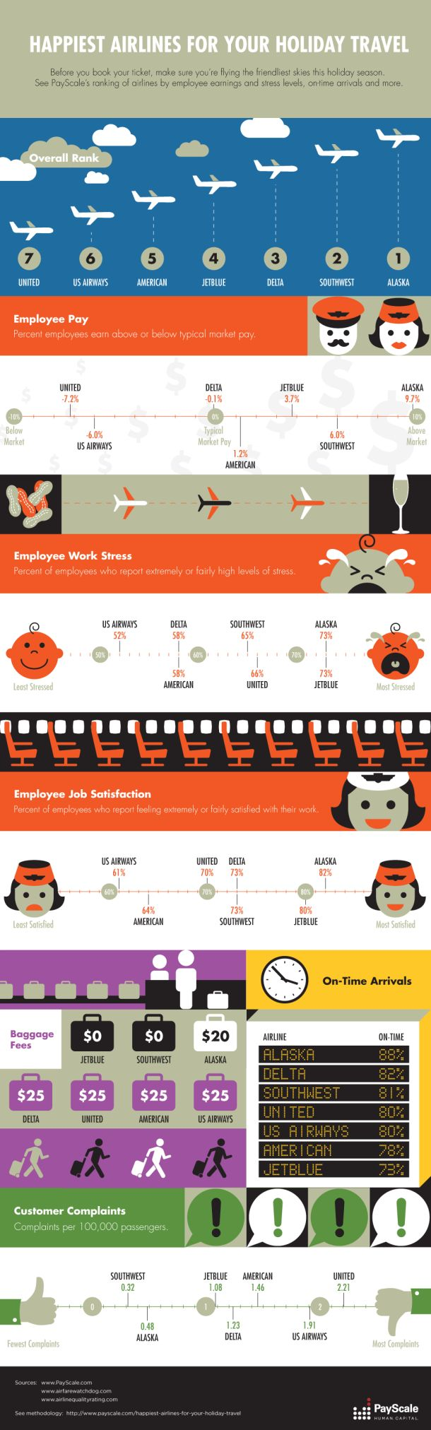 Happiest Airlines for Your Holiday Travel [INFOGRAPHIC] #airlines #travel