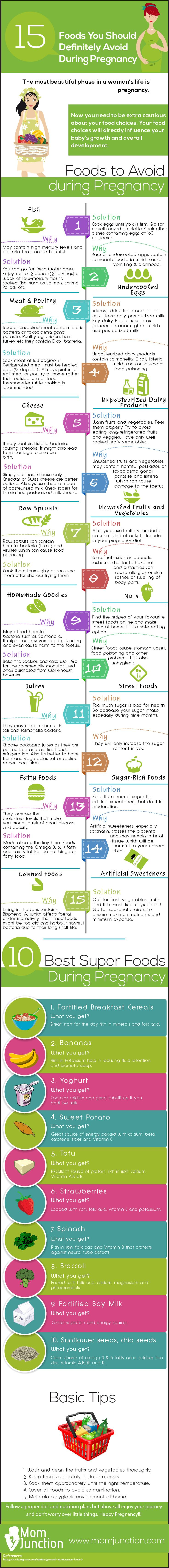 25 Foods You Should Definitely Avoid During Pregnancy: Here is our expert guide of 25 foods to be avoided during pregnancy with solutions. To help you make wise food choices to protect and nourish you and your baby. Read through and enjoy a healthy pregnancy