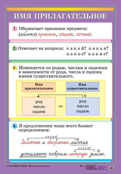 Имя прилагательное - Наглядные и раздаточные материалы - издательство Дрофа –…
