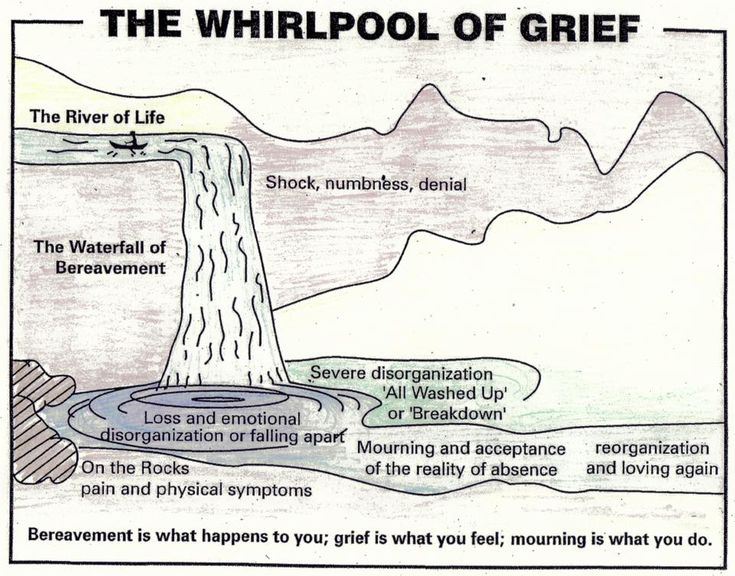 Whirlpool of Grief   Grief   Pinterest   Grief  Grief loss