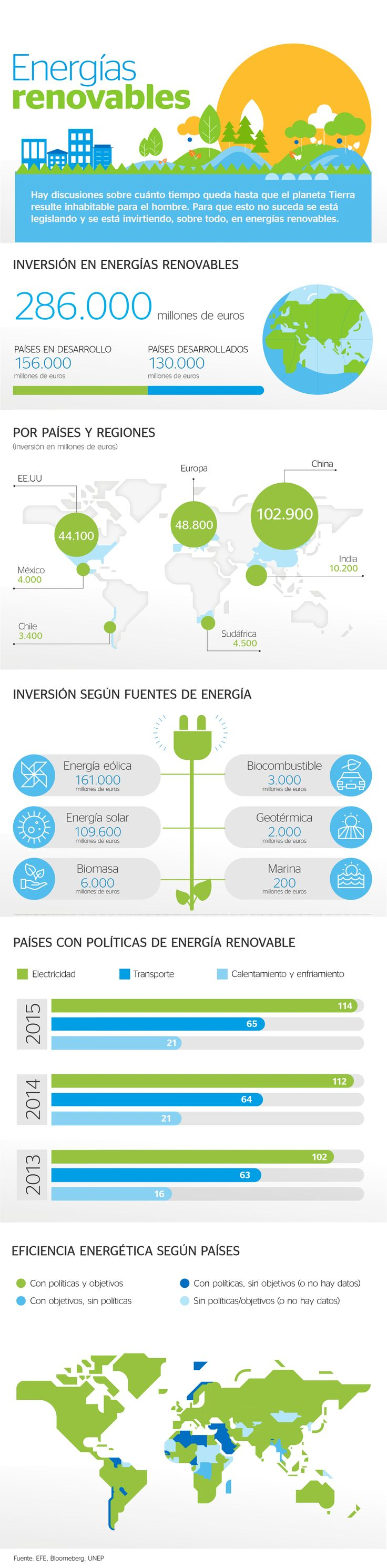 Energías renovables #infografia