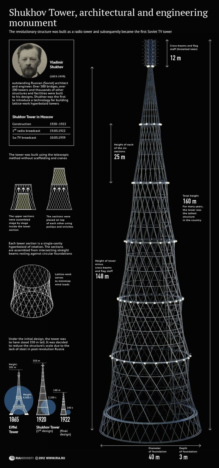 Architects to Putin: Save Shukhov Tower, Moscow's Futuristic Soviet 'Eiffel'! | Motherboard