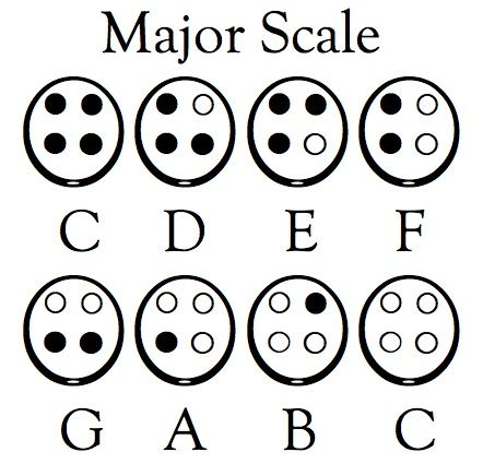 Major Scale for 4-hole Ocarina