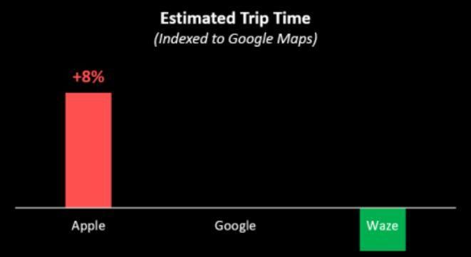 Apple Maps vs. Google Maps vs. Waze