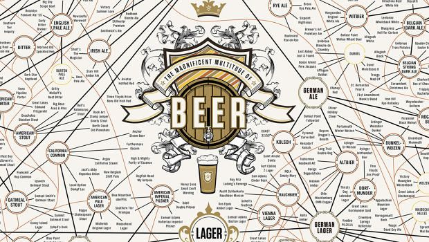 The Ultimate Beer #Infographic Just Got Even More Ultimate
