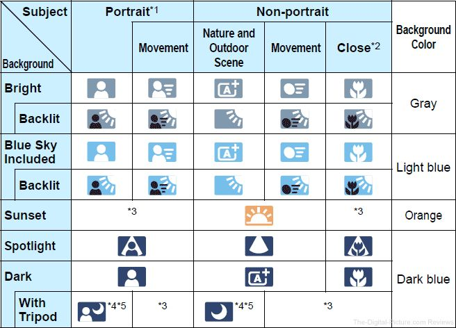 Canon EOS 7D Mark II Intelligent Auto mode Scene Icons
