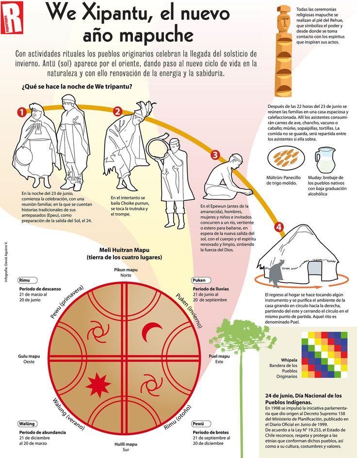 We tripantu - Año nuevo Mapuche | Infografía publicada en di… | Flickr
