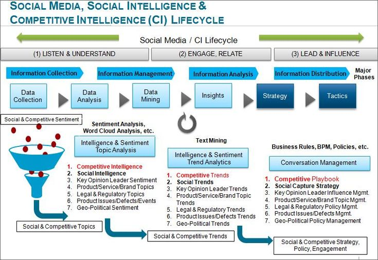 Social, Market and Competitive Intelligence Lifecycle; Leveraging social media listening programs to develop market & competitive intelligence to leapfrog your competition.