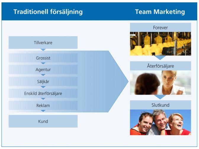 Om Team Marketing | Forever Living Products Scandinavia AB  www.myaloevera.se/lena
