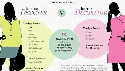 184 best interior design resources images on pinterest - How much for an interior designer ...