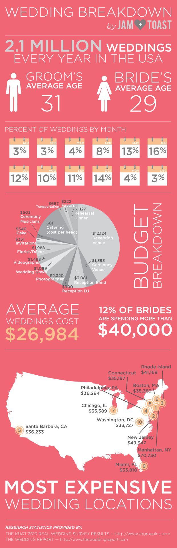 wedding breakdown budgetwedding weddinginfographics httpbrieonabudgetcom