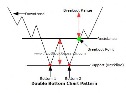 Stock option trading ideas