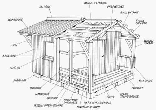 plan cabane en bois Comment construire une cabane