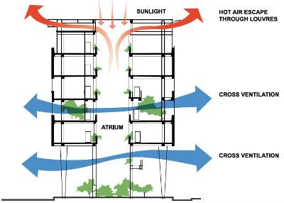 Passive ventilation through atrium. Cool air circulates around the bottom of the atrium and surrounding spaces while hot air rises to the top of the atrium and leaves through the louvres. I think this diagram is successful because people can visually get a sense of the air movement.