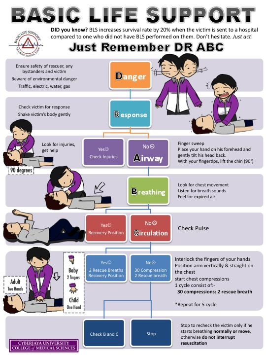 BLS Study Guide: CPR Review