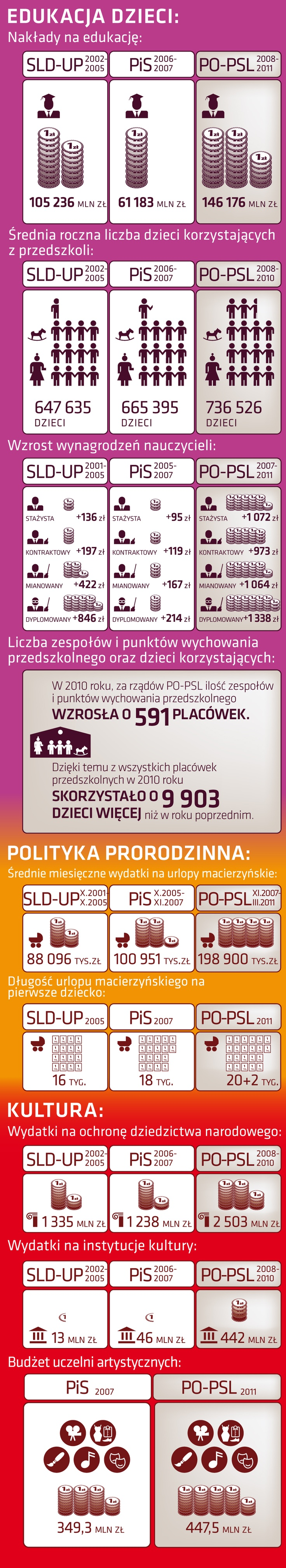 SLD-UP, PiS, PO-PSL