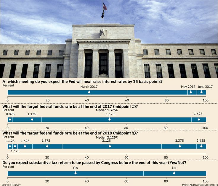 Mar 5 2017, A buoyant stock market and improving US economic growth have given the Federal Reserve cover to lift interest rates three times this year, including when it meets in less than a fortnight, a Financial Times survey of top economists has found