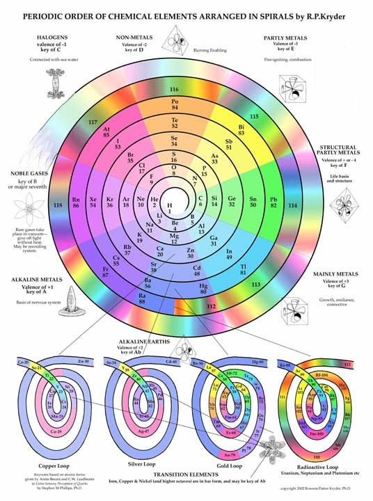 Periodic Table of Elements in Spiral - Click Image to Close