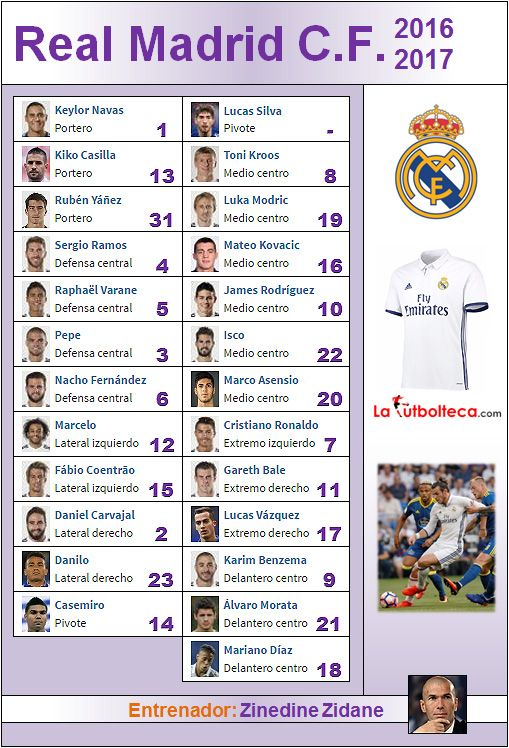 Plantilla Real Madrid 2016-2017
