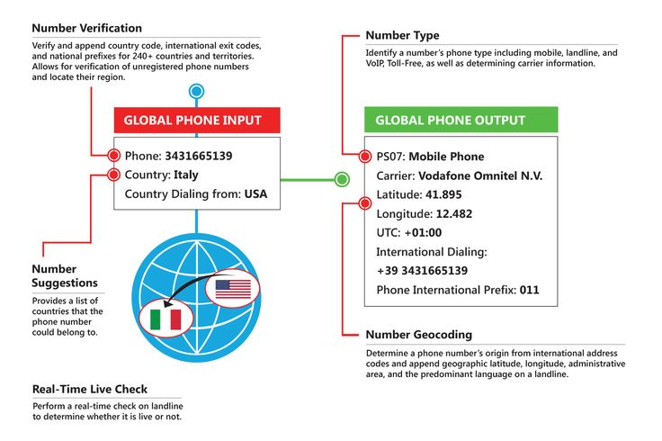 Phone Number Validation - Melissa Global Phone Number Verification Service helps to verify and validate the national or international phone numbers in Australia and over 249+ countries and regions of the world.