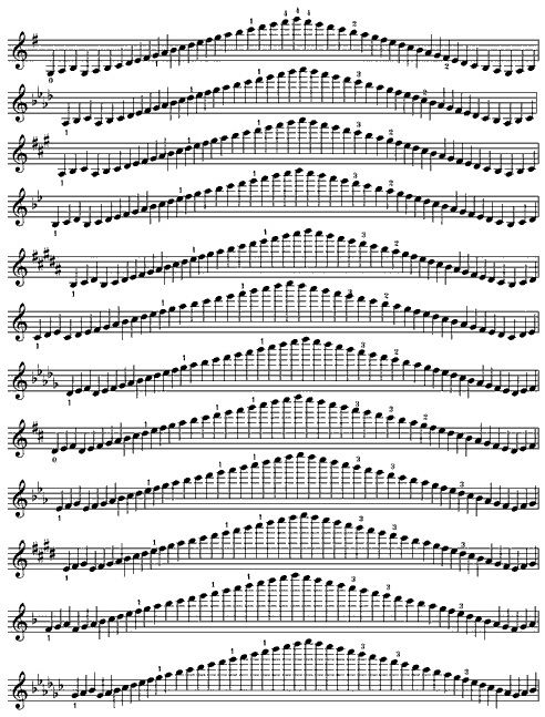 Google Image Result for http://www.theviolinsite.com/journal_images/major_scale_fingerings.gif