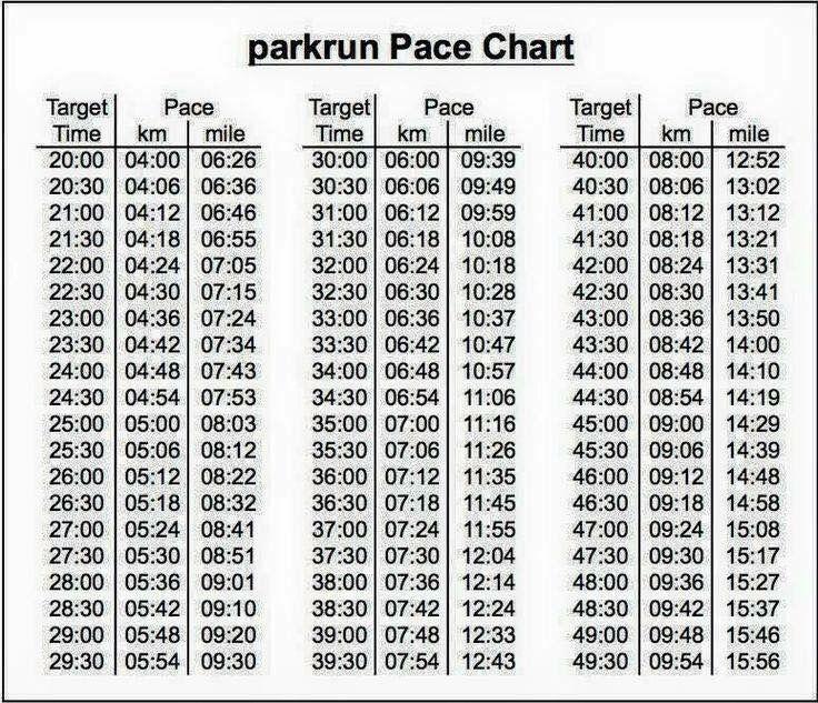 Más de 25 ideas increíbles sobre Marathon pace chart en Pinterest - marathon pace chart