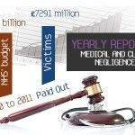 Yearly Reported Medical And Clinical Negligence Cases