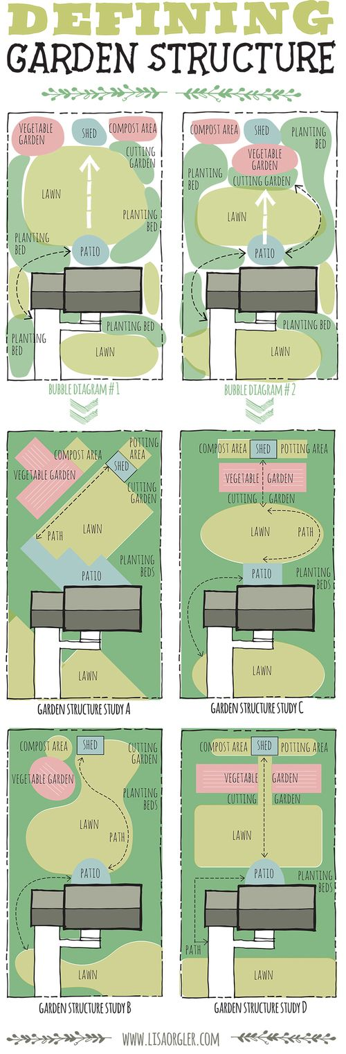 Designing Your Garden: Defining Structure