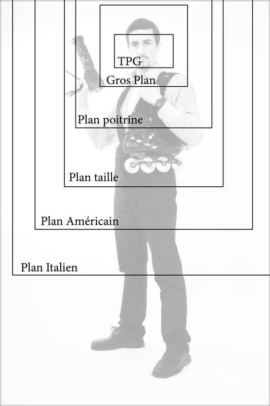 Type de plan photographique pour le portrait
