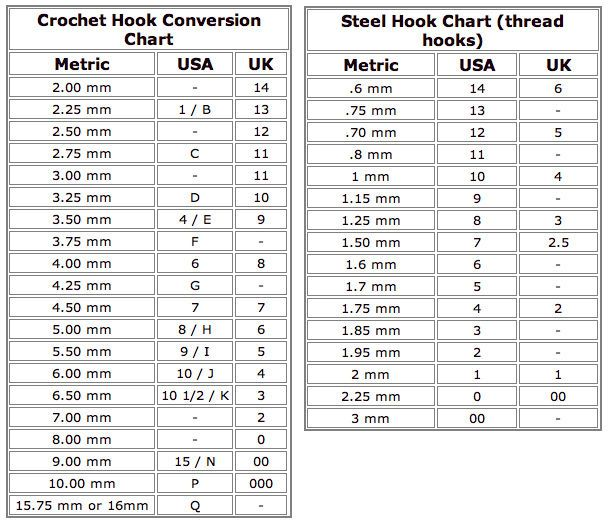 Crochet Hook Sizes >>> I've been looking for a chart with the thread hook sizes! This is perfect.