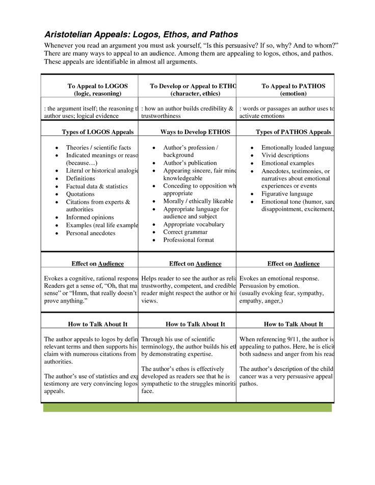 ethos pathos logos worksheet