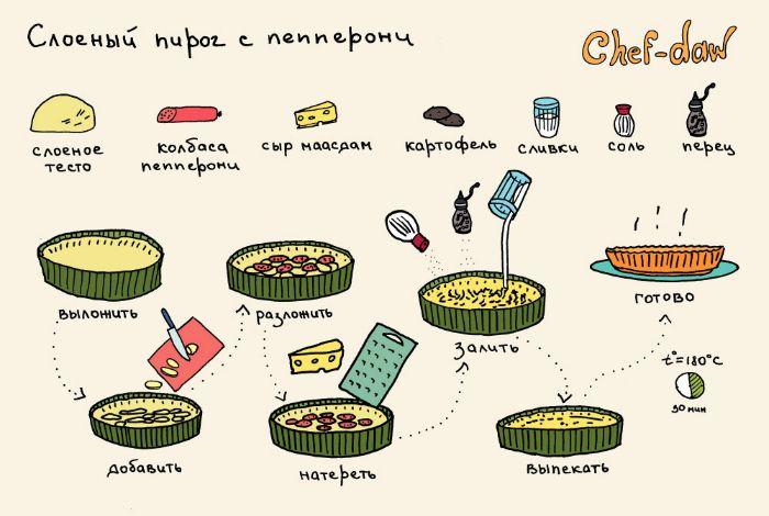 Пошаговый рецепт вкуснейшего слоеного пирога с колбасой пепперони, сыром и картофелем.