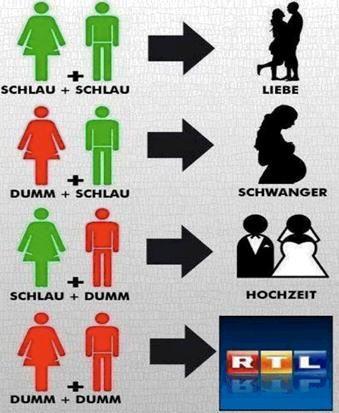 """Schröder auf einer USA-Reise bei Bush. Bush: """"Ist das Ihre First-Lady?"""" Schröder: """"Nein, meine vierte!"""""""