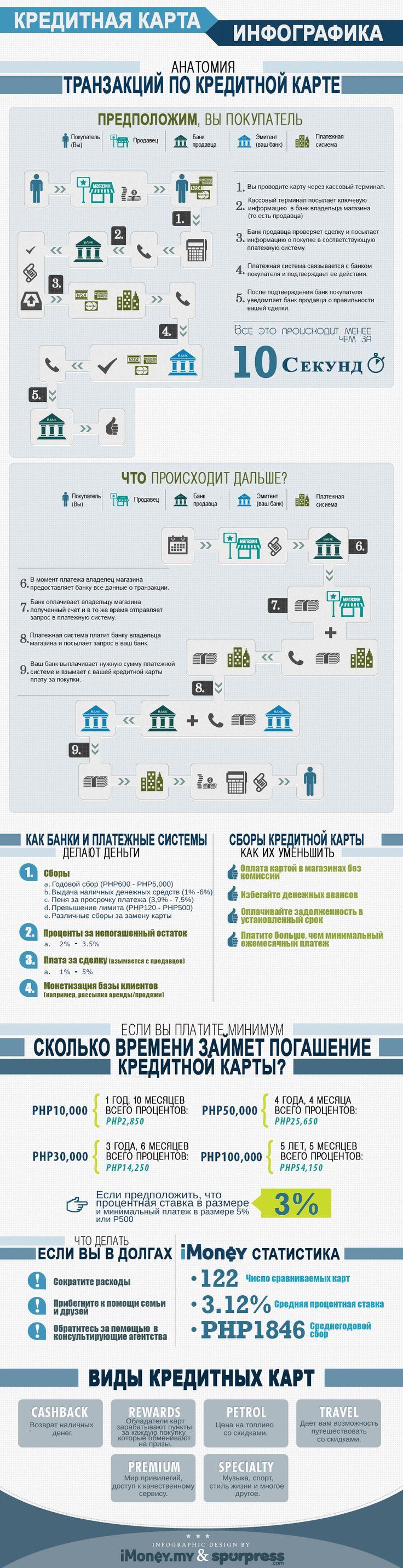 Анатомия транзакций по кредитной карте