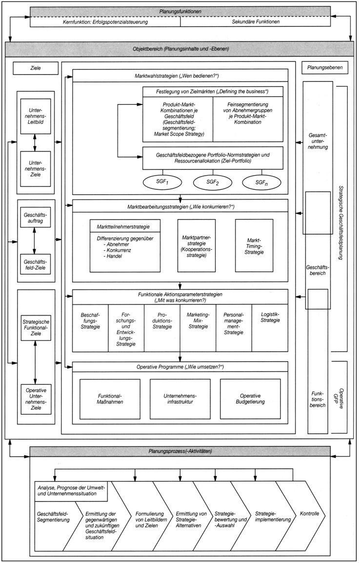Schön Supply Chain Vorlage Ideen - Entry Level Resume Vorlagen ...