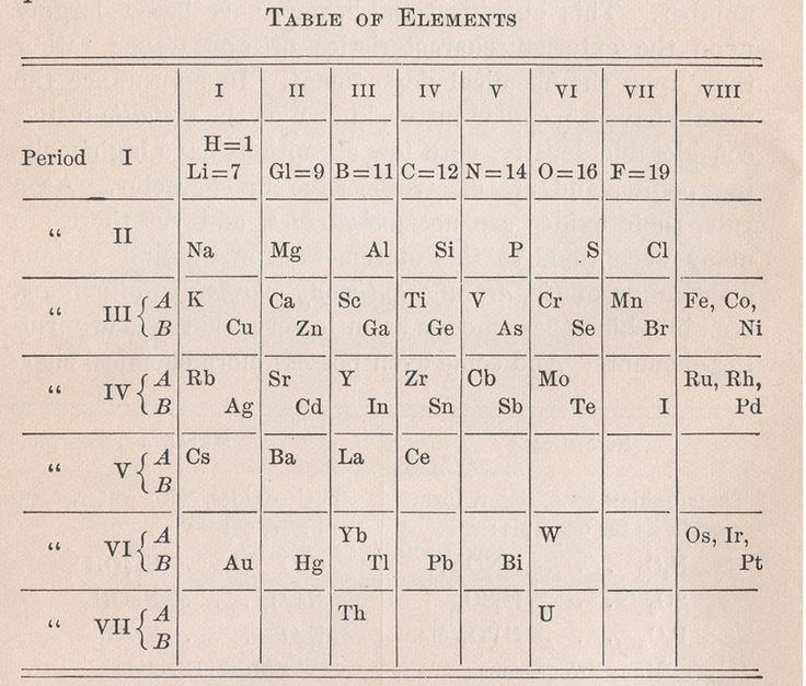 una versin 1905 de la tabla peridica - Tabla Periodica En Visual Basic