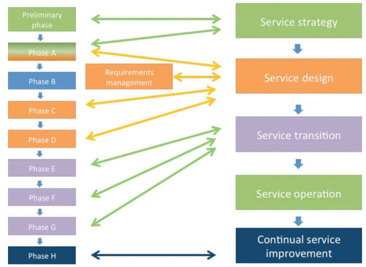 Connections between the TOGAF and ITIL Frameworks