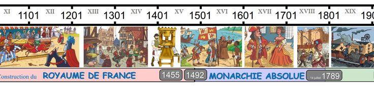 Frise historique CE1 CE2: For