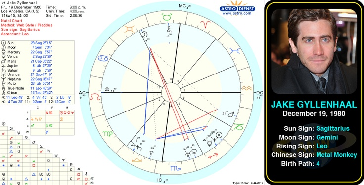 "Jake Gyllenhaal's bio and birth chart.   Jacob Benjamin ""Jake"" Gyllenhaal is an American actor. The son of director Stephen Gyllenhaal and screenwriter Naomi Foner, Gyllenhaal began acting at the age of ten. #astrology #sagittarius #birthday #birthchart #natalchart #jakegyllenhaal"