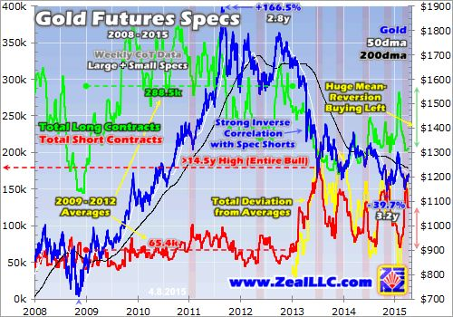 Gold-Futures Short Covering | Elliott Wave Analytics