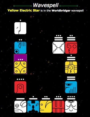 Onda Encantada del Enlazador de Mundos Blanco #Tzolkin #CalendarioMaya #Kin68 Estrella Eléctrica Amarilla