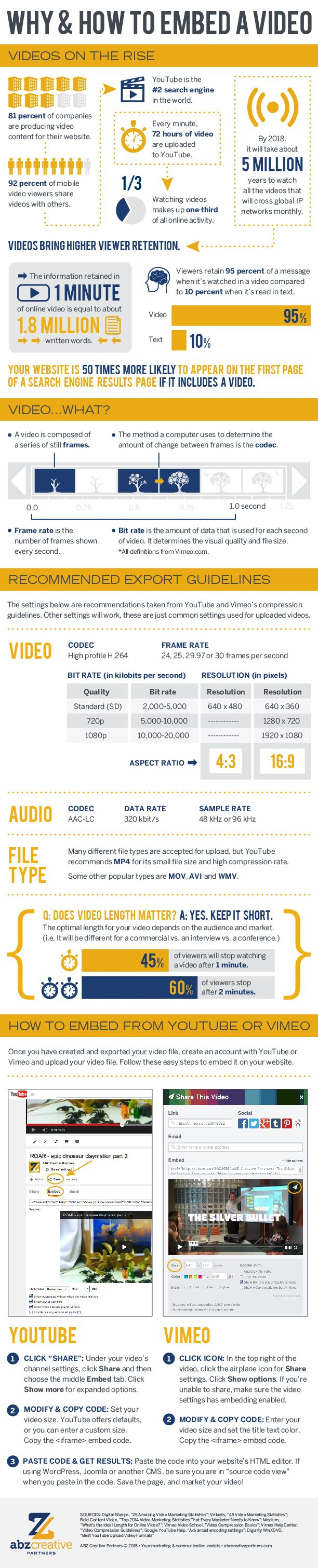 Why and How to Embed a Video #infographic #Video #ContentMarketing