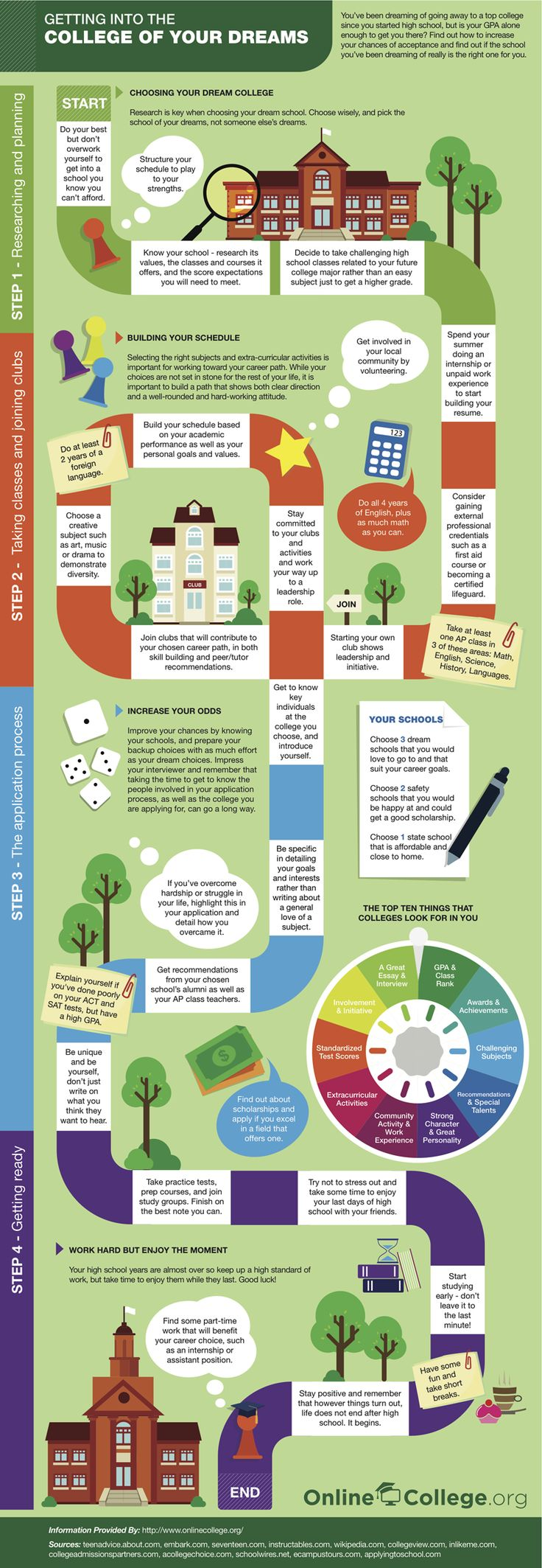 Infographic: Getting into the College of Your Dreams. Find out how to increase your chances of acceptance and find out if the school you've been dreaming about is really right for you. #college