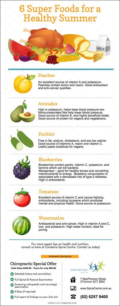 6 Super Foods for a Healthy Summer www.spinecentre.com.au