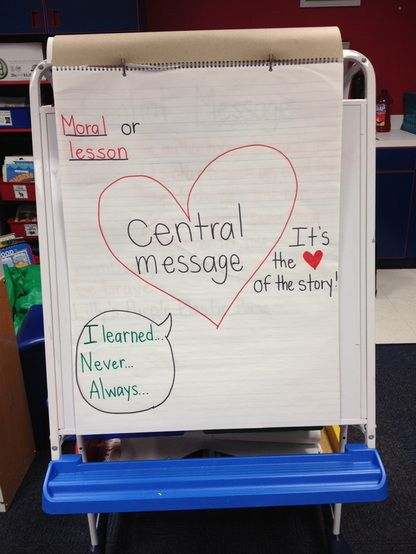Central Message Anchor Chart Google Search School Things Charts First Grade Authors Third Reading